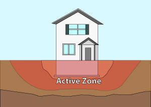Illustration of the active zone of foundation soils under and around a foundation in Sicklerville.